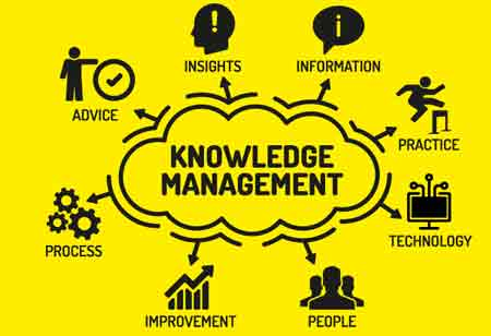 How Artificial Intelligence can Benefit Knowledge Management Program