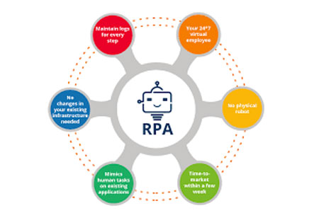 Potential RPA Uses and Trends for the modern Financiers