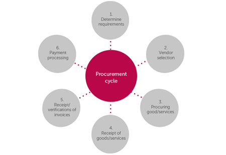 How to Avoid Procurement Fraud?