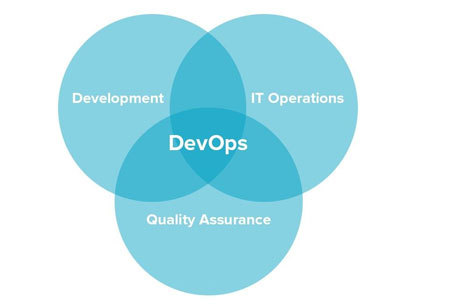 The Use of Continuous Backup in the DevOps Industry