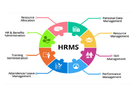 HRMS Offers Affordable Alternative to Assist Employees in Honing their Skills