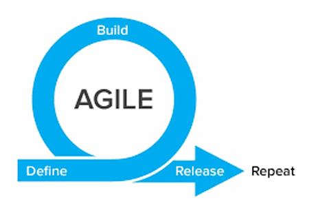 Important Trends in Project Management and Agile Development for Tech Startups